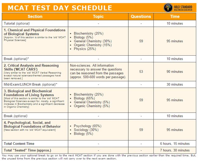 Mcat study schedule reddit gone