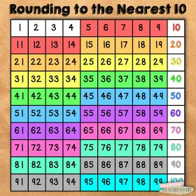 Rounding to the Nearest 10  A hundreds chart is a great way for students to visualize numbers that round to each group of ten. Use one color to highlight numbers that round to 10, another color to highlight numbers that round to 20, and so on