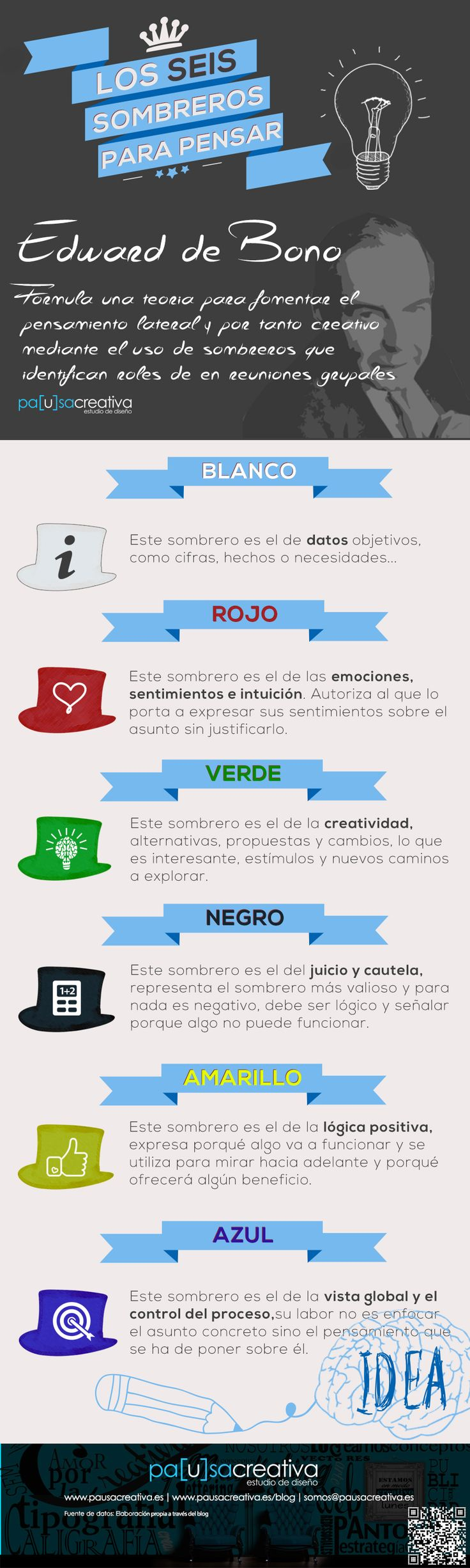 #infografia Los 6 Sombreros para Pensar • EL BLOG CREATIVO