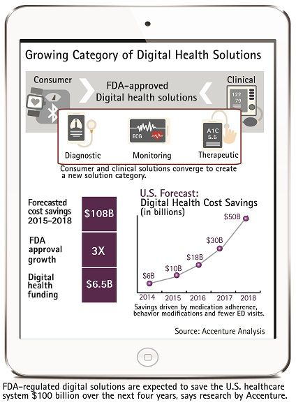 Digital Health Solutions Expected to Save U.S. Healthcare System More Than $100 Billion Over Next Four Years, Accenture Finds | Accenture Newsroom