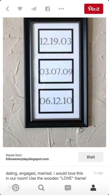 Dates d'anniversaires