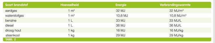 De energie die vrij komt wanneer je een kilogram brandstof verbrandt noem je de verbrandingswarmte.
