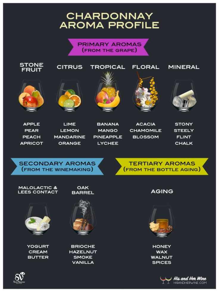 Chardonnay Aroma Profile Infographic Profile_800px