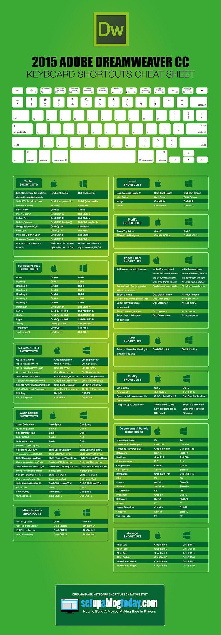 Hola: Una infografía con los Atajos de teclado para Adobe Dreamweaver. Un saludo By the creative team over atsetupablogtoday.com