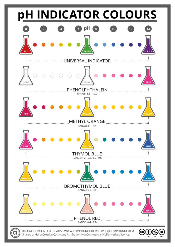 Most of us, chemists or otherwise, have probably come across pH indicators at one point or another. I'd be surprised if there's anyone out there who hasn't, back in school, carrie…