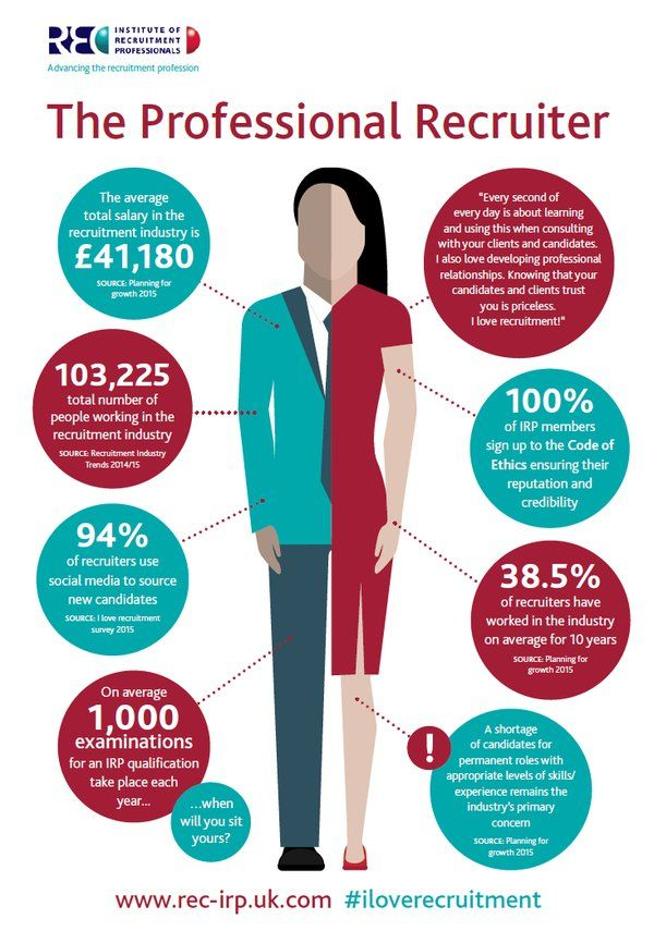 Best Recruitment Consultants Images On   Infographic