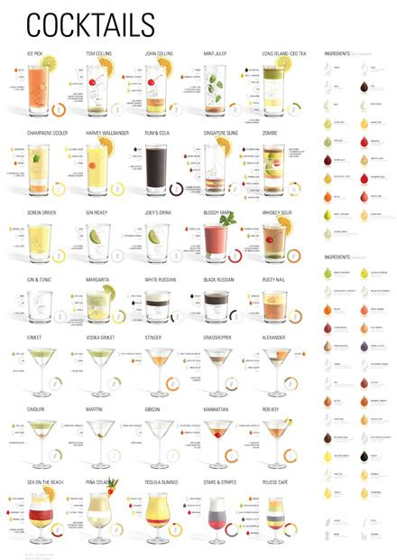 Cocktails poster  35 most common Cocktails  19 non-alcoholic ingredients  26 alcoholic ingredients.  how to mix the cocktails  summary of the mixing proportion