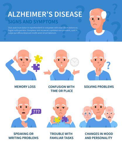 die besten 20+ alzheimer's symptoms ideen auf pinterest, Human Body