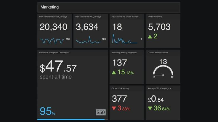 10 guidelines for great Dashboard design - UXM