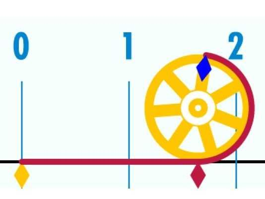 7 Animated GIFs That Will Make You Instantly Understand Trigonometry