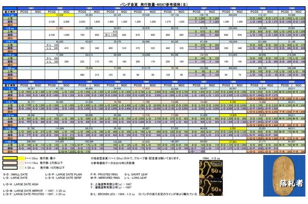 パンダ金貨発行枚数量表-参考価格 ※額面が変わる前を表にして見ました。