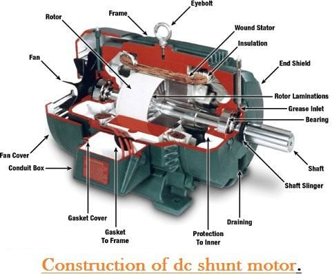 construction of a shunt wound dc motor elprocus. Black Bedroom Furniture Sets. Home Design Ideas