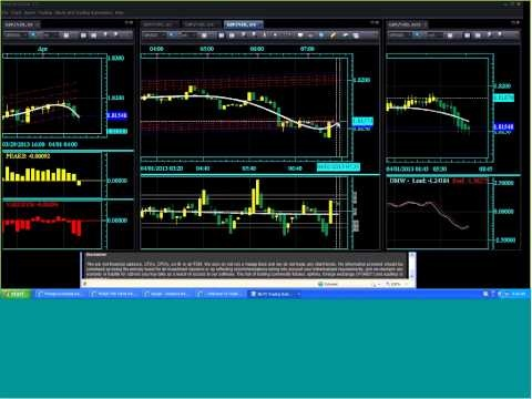 Forex Weekly Market Update 7th April 2015 - YouTube