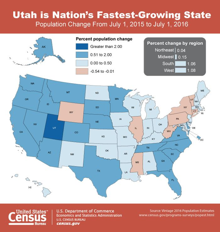 Utah is the nation's fastest-growing state, according to Census Bureau national and state population estimates released today. Nationally, the U.S. population grew by 0.7% to 323.1 million. http://go.usa.gov/x9xk9