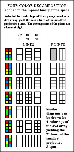 Four-color decomposition applied to the 8-point binary affine space