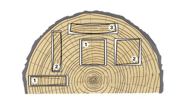 La stabilité et la beauté d'un meuble dépendent en grande partie de la qualité des pièces de bois qui le composent.