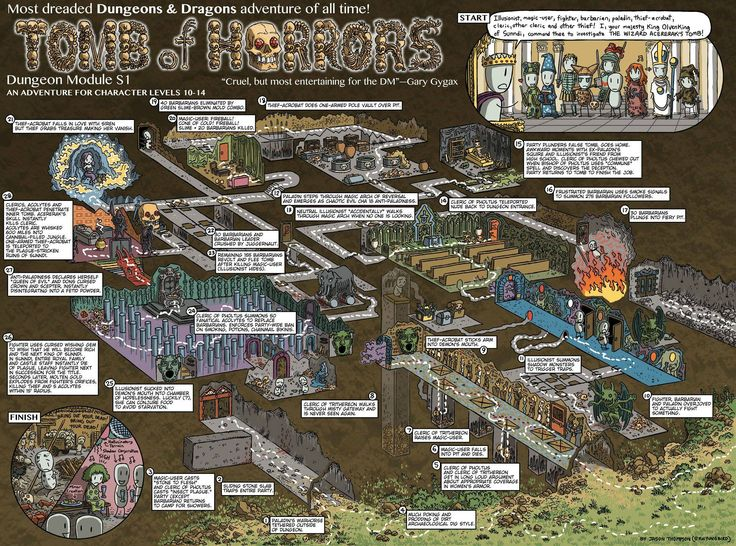 Classic D&D Walkthrough Maps