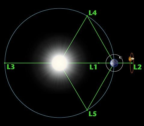 """Lagrange points are named in honor of Italian-French mathematician Joseph-Louis Lagrange. There are five special points where a small mass can orbit in a constant pattern with two larger masses. The Lagrange Points are positions where the gravitational pull of two large masses precisely equals the centripetal force required for a small object to move with them. This mathematical problem, known as the """"General Three-Body Problem"""" was considered by Lagrange in his prize winning paper 1772"""