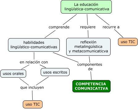 Esta Imágen tiene la finalidad de explicar detalladamente lo que es una competencia linguística.  #Linguística #Comunicación #Competencia #Habilidades #Desarrollo