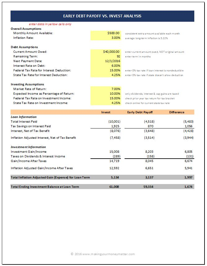 Finally, a FINANCIAL analysis of whether you should pay off your debt or invest your money. This spreadsheet allows you to change all the factors and see how it will impact the analysis!