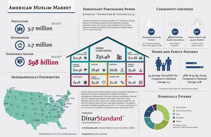 Americam Muslim Markets....it's growing alhmdulilah Nov 2014