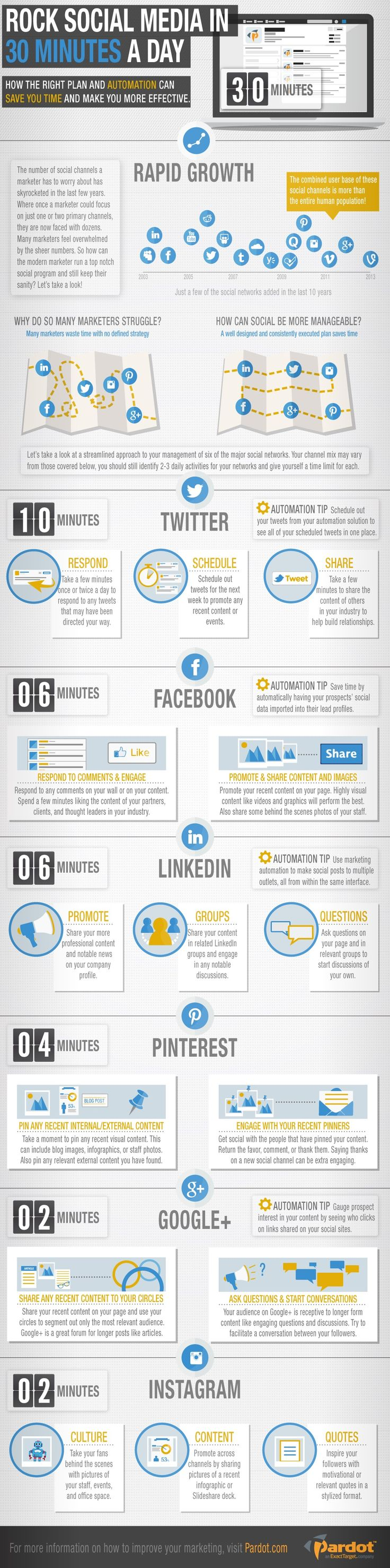 The 30 Minute Social Media Management Schedule  Infographic