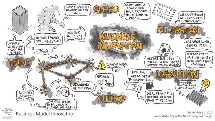 Business Model Innovation visual session summary #amnc14