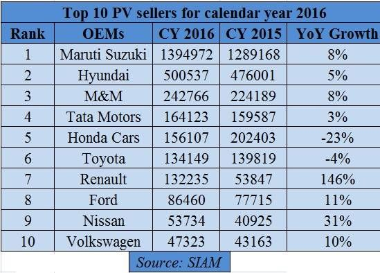 Top 10 car & UV sellers: Tata Motors beat Honda Cars in 2016Top 10 car & UV sellers: Tata Motors beat Honda Cars in 2016 - Image