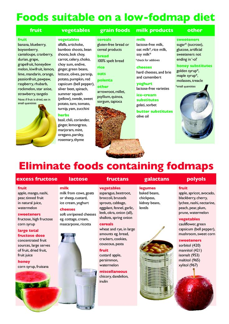 """Eat This, Not That"" FODMAPs Food List (+Printable PDF ..."