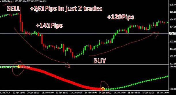 Download Xmaster Formula Mt4 Forex Indicator Free 2020 Trading