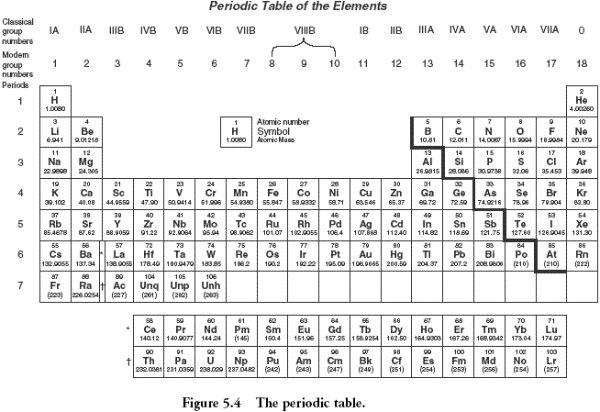 Periodic Table Activities 5th Grade | Periodic Table for AP ...
