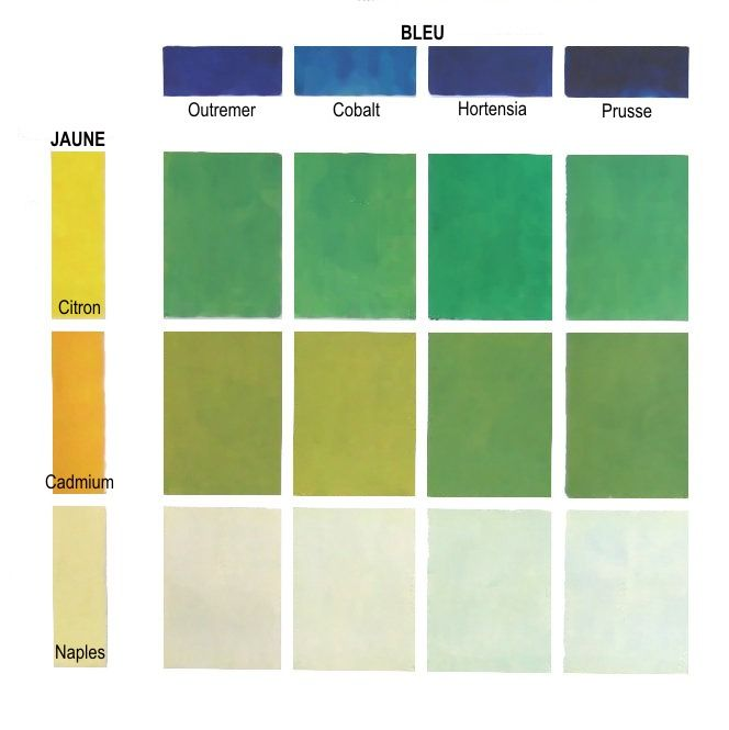 Comment obtenir des verts ? Ici une gamme assez étendue de verts a été obtenue à partir de mélanges des jaunes citron, cadmium et de Naples avec différents bleus et autres verts. Ces verts sont des couleurs secondaires et leurs teintes varient en fonction...