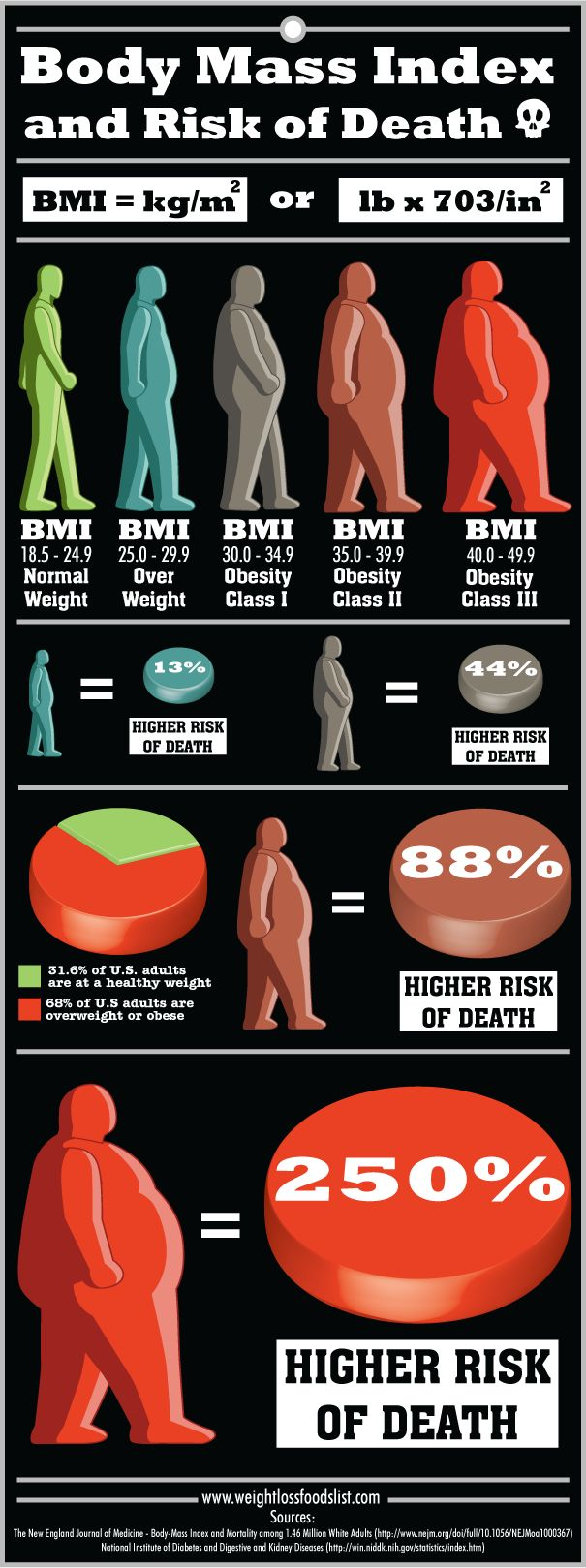 I'm Re Pinning This Only Becuase I Find It Entertaining That A Normal Bmi