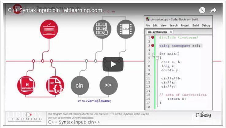C++ Syntax  Input: cin>>