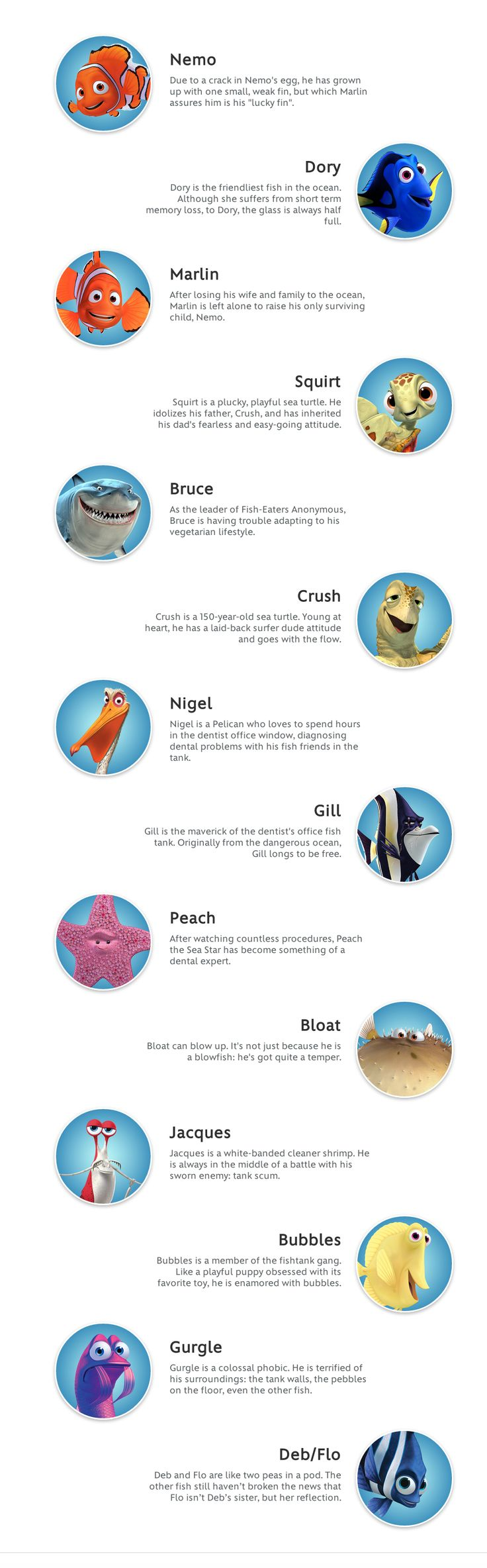 Finding Nemo, descriptions by disney.com, © Disney/Pixar, all rights reserved, for more information click to go to disney.com