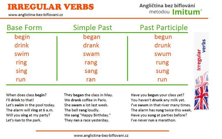 Anglická nepravidelná slovesa jsou kamenem úrazů pro mnoho studentů. Podívejte se do naší grafiky na některá z nich spolu s příklady použití.  Na další nepravidelná slovesa včetně výslovnosti se můžete podívat na našich stránkách: http://www.anglictina-bez-biflovani.cz/nepravidelna-slovesa