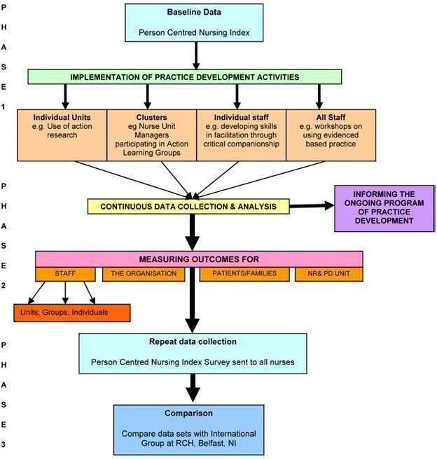 nursing research | nursing_research_diagram.jpg
