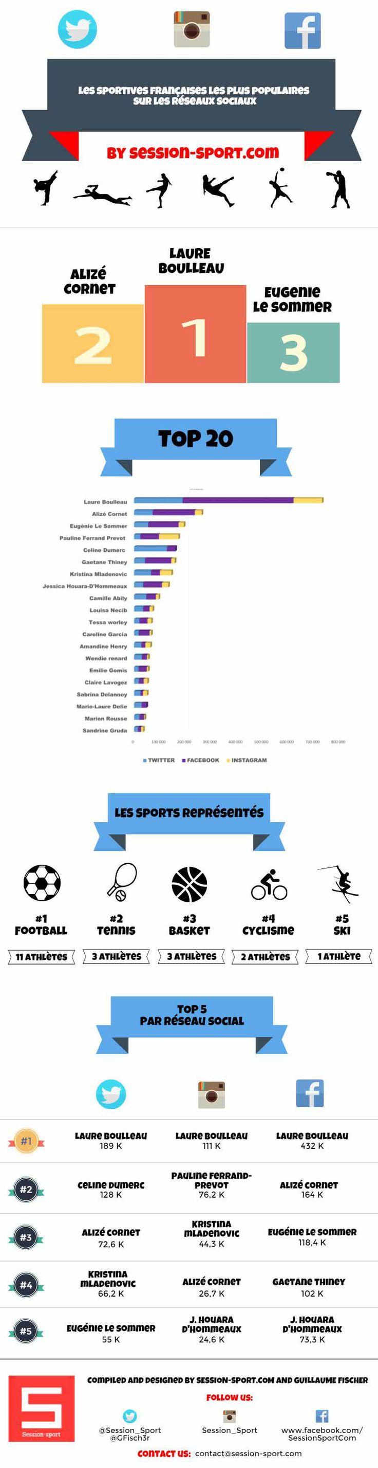 best ideas about basket tennis chaussures tennis infographie sur les 20 sportives les plus populaires sur les reacuteseaux sociaux digisport