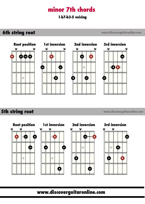 how to learn guitar chords fast and easy