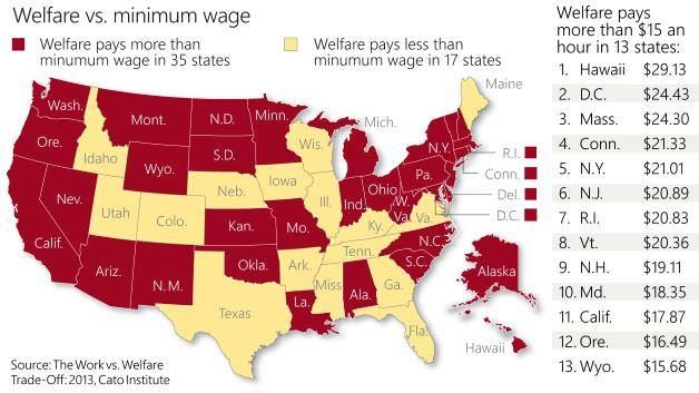 GREAT LINK & INFO!! Welfare Paying More Than Minimum Wage In 35 States