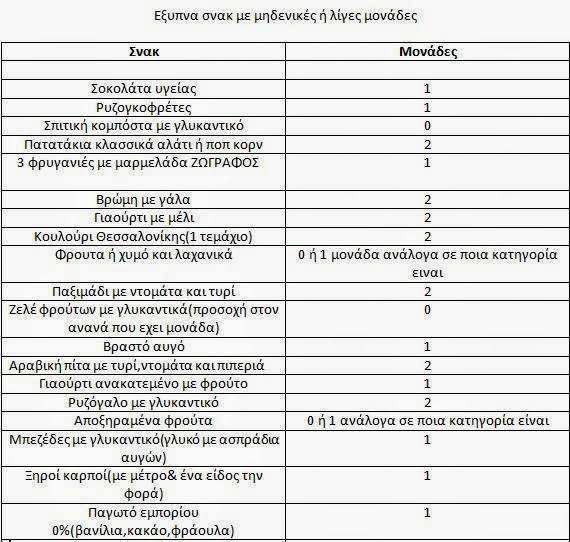 Αναλυτικά η δίαιτα των μονάδων (με πίνακες) ! | Koulouvaxata.gr