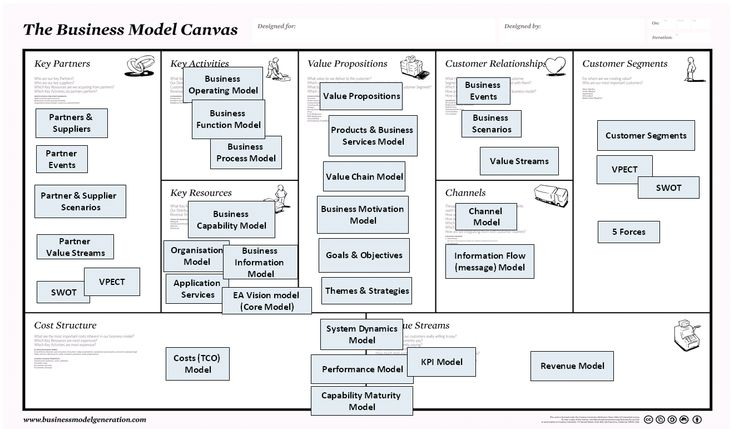 The Business Model Canvas and the tools for the insights.