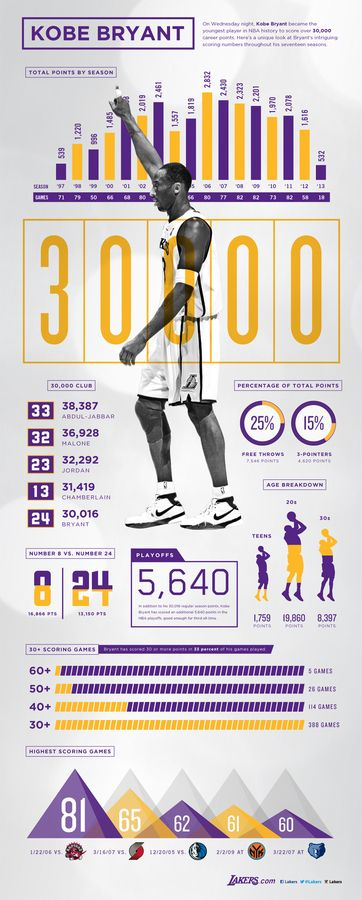 Infographics / Kobe Bryant 30,000 Points Infographic | THE OFFICIAL SITE — Designspiration
