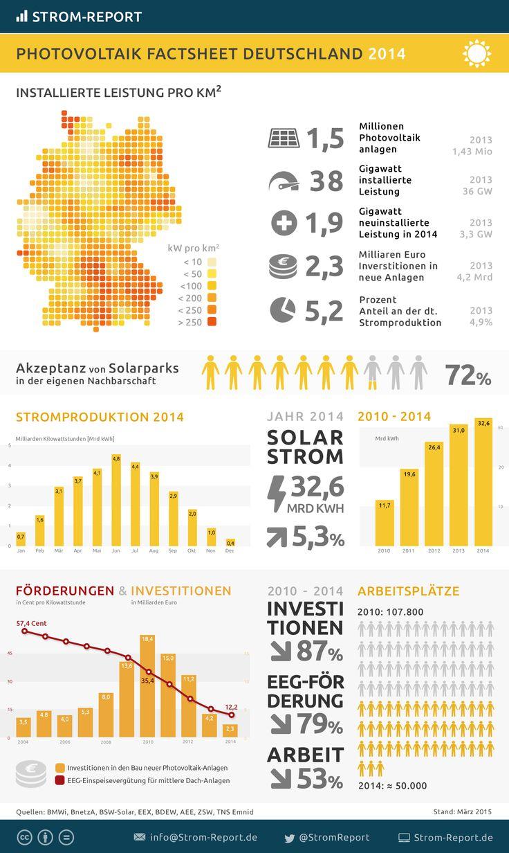 17 best Infografik Photovoltaik - Solar images on Pinterest | Info ...