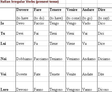 verbi irregulari