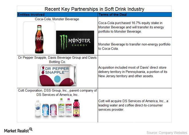 Recent partnerships