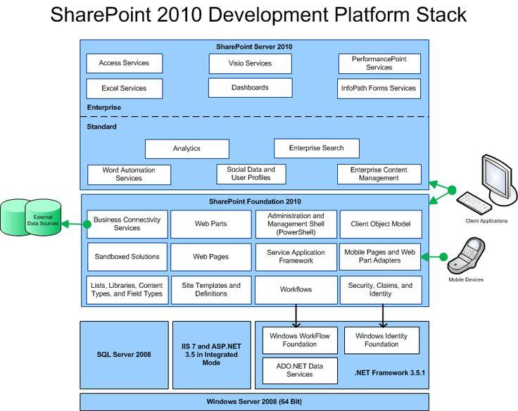 Adapt mirosoft sharepoin developers