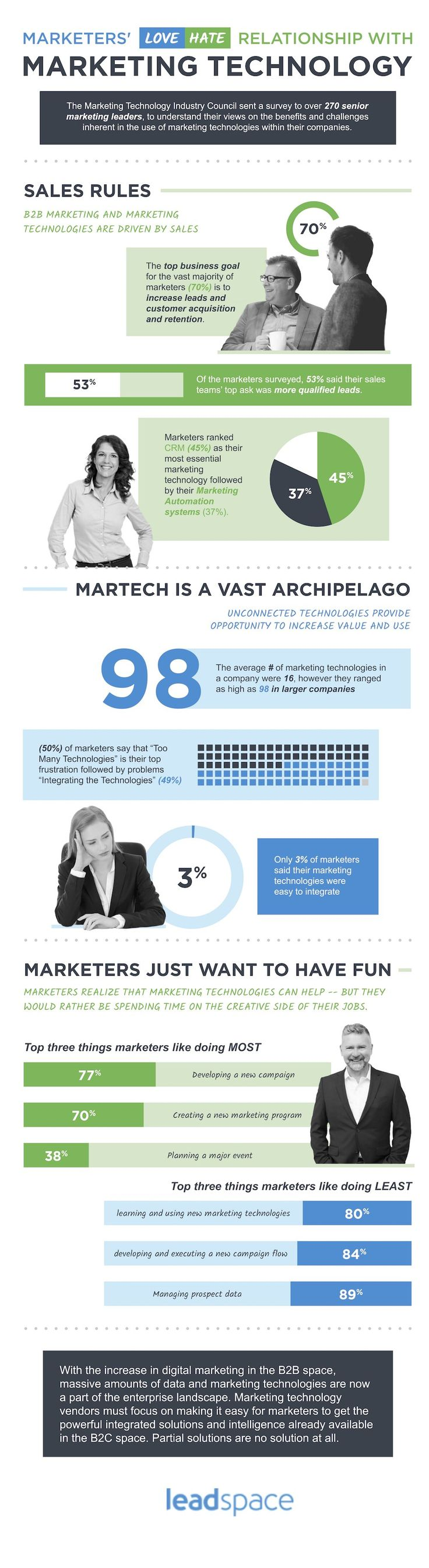 Marketing technologies are essential to B2B marketers, with B2B firms having adopted 16 technologies on average, and lead generation being the top use for martech. See more from this study.