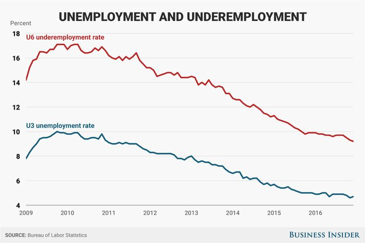 The unemployment rate has decreased from 7.8% when Obama took over the Oval Office to 4.7% today.