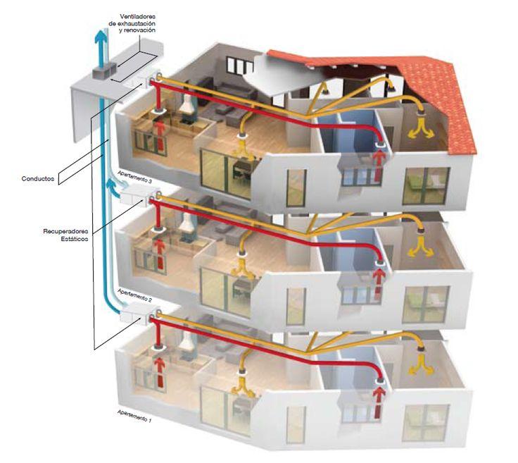 Nos adentramos en las aplicaciones y conceptos del los recuperadores de calor. El recuperador de calor y como actúa en el ahorro energético de un inmueble